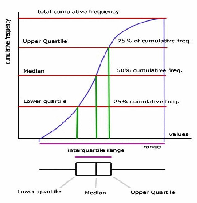 The Relationship Between Boxplots and Cumulative Frequency Curves