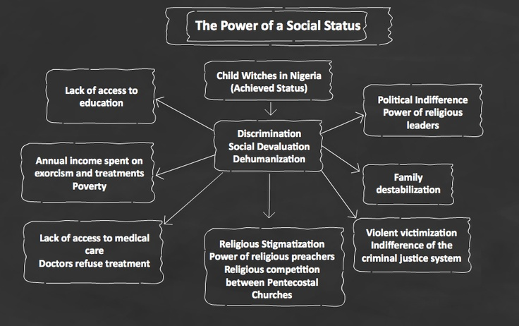 10 Best images about Sociology Visuals - Social Structure ...