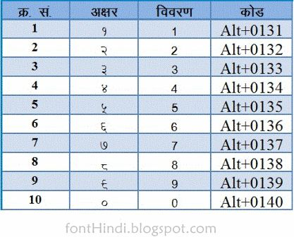 tipical Hindi numbers and their typing codes