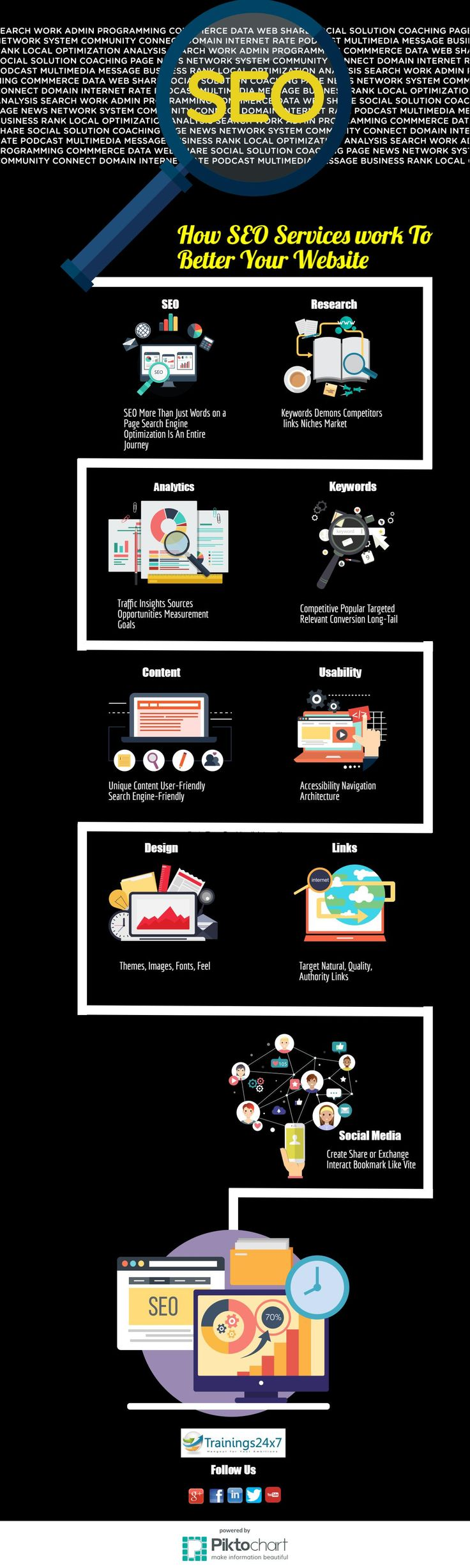25 best infographics pmp six sigma digital markrteing images search engine optimization is a methodology of strategies techniques and tactics used to increase the a websitemarketing trainingdelhi 1betcityfo Images