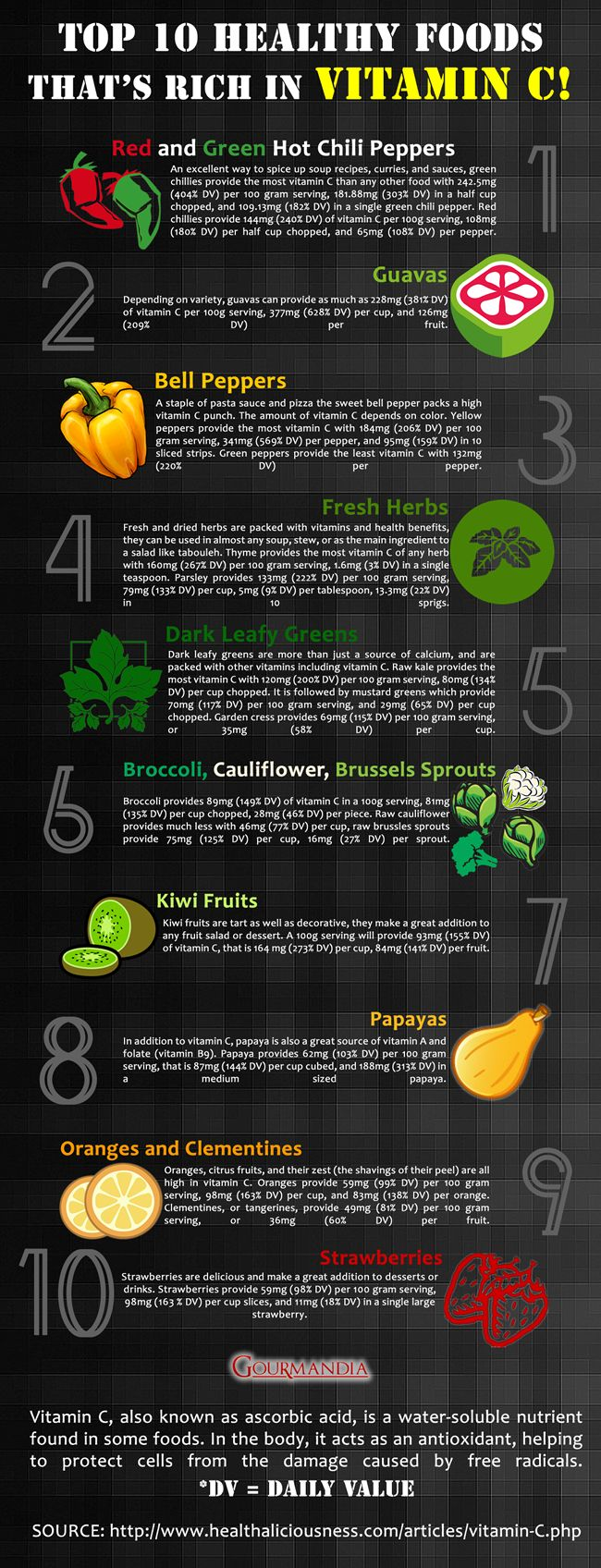 Top 10 Healthy Foods That's Rich In Vitamin C #Infographic #Food