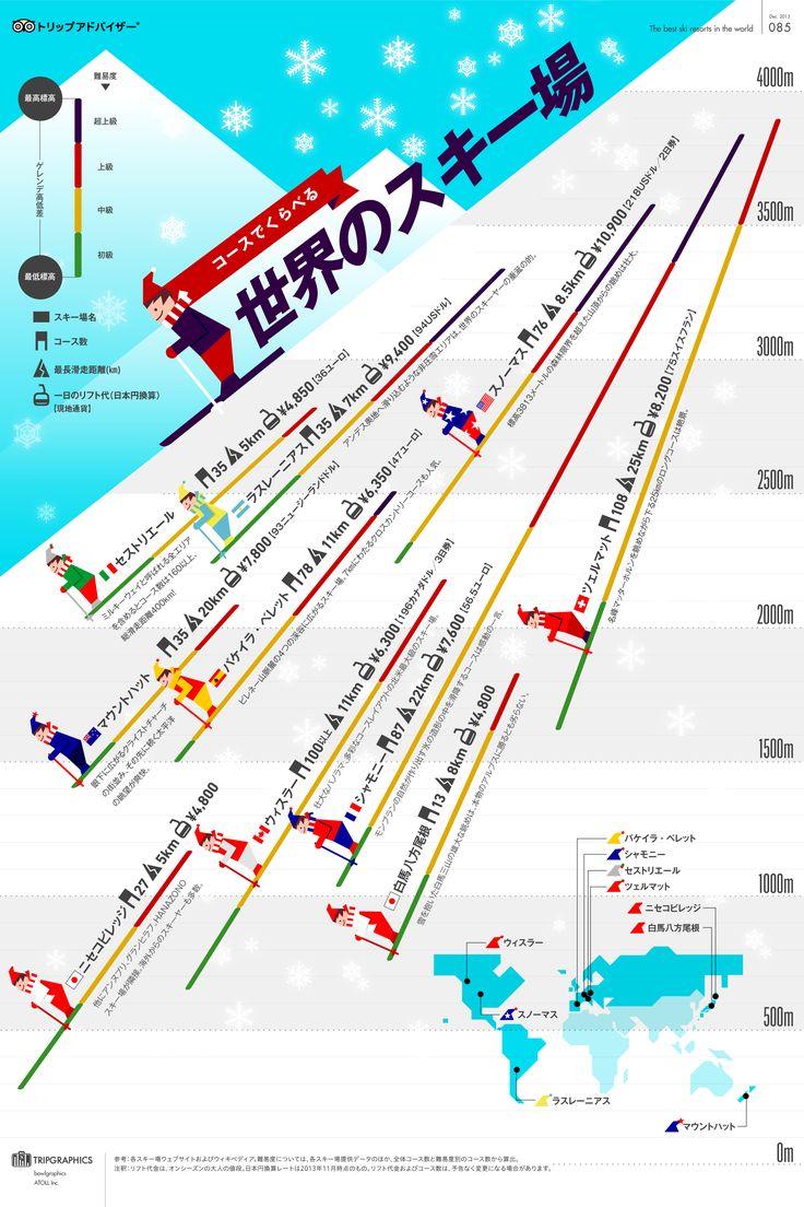 コースで比べる世界のスキー場 トリップアドバイザーのインフォグラフィックスで世界の旅が見える