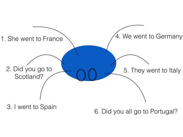 10 Best Spanish Primary Images On Pinterest Spanish Classroom