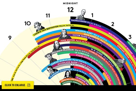 infographic of sleep by genius