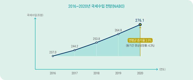 [NABO브리핑6호] 3. 2020년 국세수입은 올해 237조원에서 연평균 3.9% 증가하여 276.1조원이 될 것으로 예상됩니다.