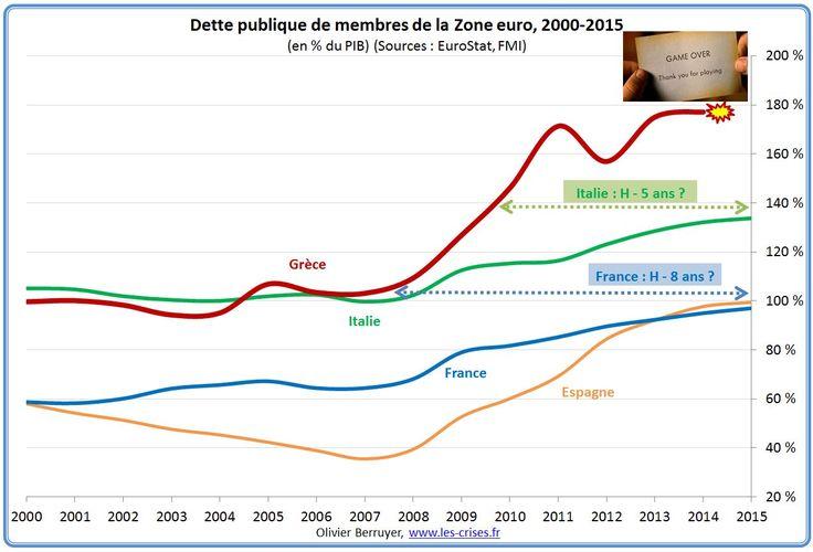 dette-publique-zone-eurola dette de la France est au niveau de la dette grecque d'il y a … 8 ans