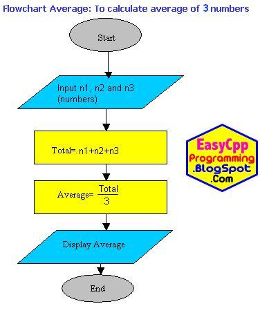 Program Average Algorithm and Flowchart   Computer Programming in C Plus Plus