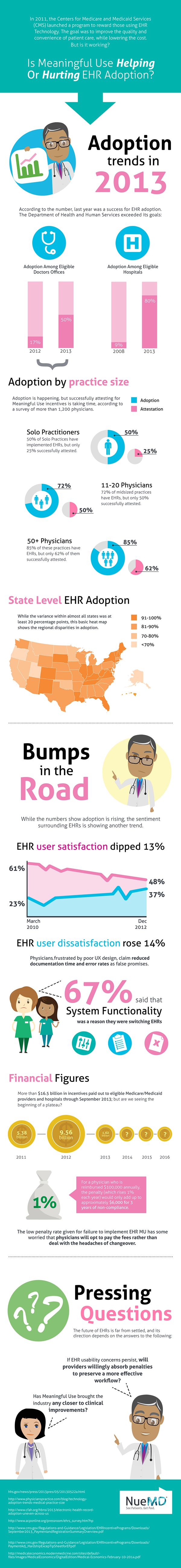 best electronic medical records for mental health images on  is meaningful use really helping or hurting ehr adoption infographic created by nuemd identifies adoption trends and determine potential obstacles to mu