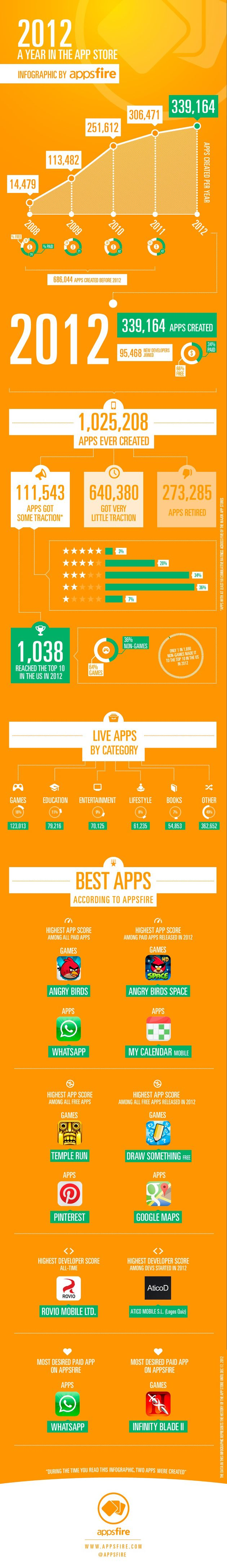 Infographic: Free Apps Dominated Apple's App Store in 2012