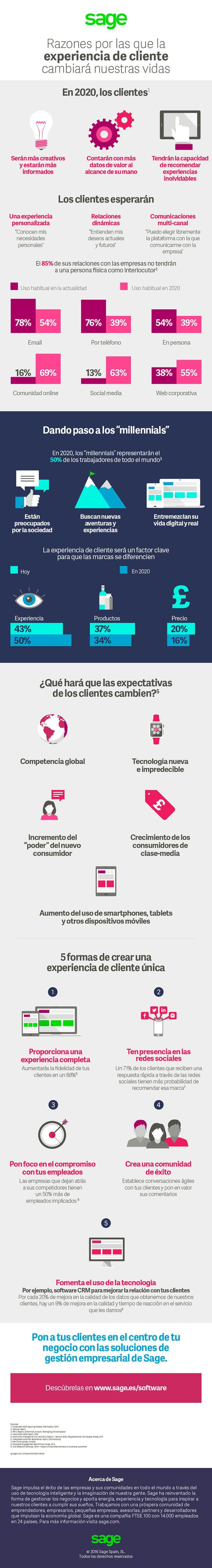 Cómo la Experiencia de Cliente cambiará nuestras vidas #infografia