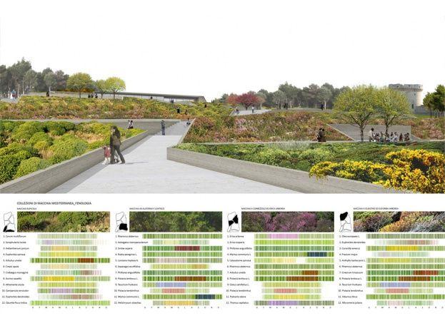 Oltre 25 fantastiche idee su progettazione del giardino su for Progettazione del layout del garage