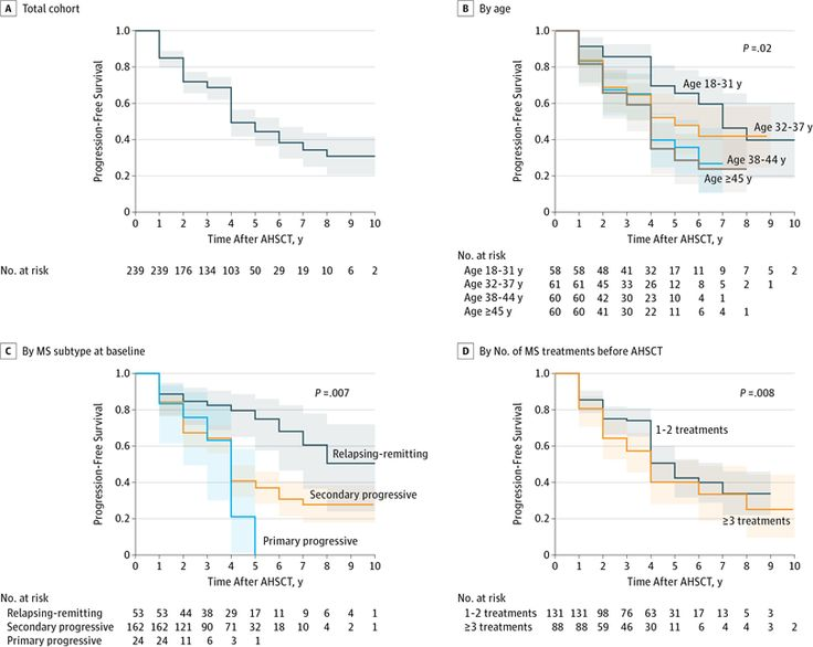 HSCT activity in Progressive MS   Paolo A. Muraro et al.Long-term Outcomes After Autologous Hematopoietic Stem Cell Transplantation for Multiple Sclerosis. JAMA Neurol 2017Question: What are the long-term outcomes after autologous hematopoietic stem cell transplantation for the treatment of multiple sclerosis?Findings: In this multicenter cohort study of 281 patients with predominantly progressive forms of multiple sclerosis who underwent autologous hematopoietic stem cell transplant between…