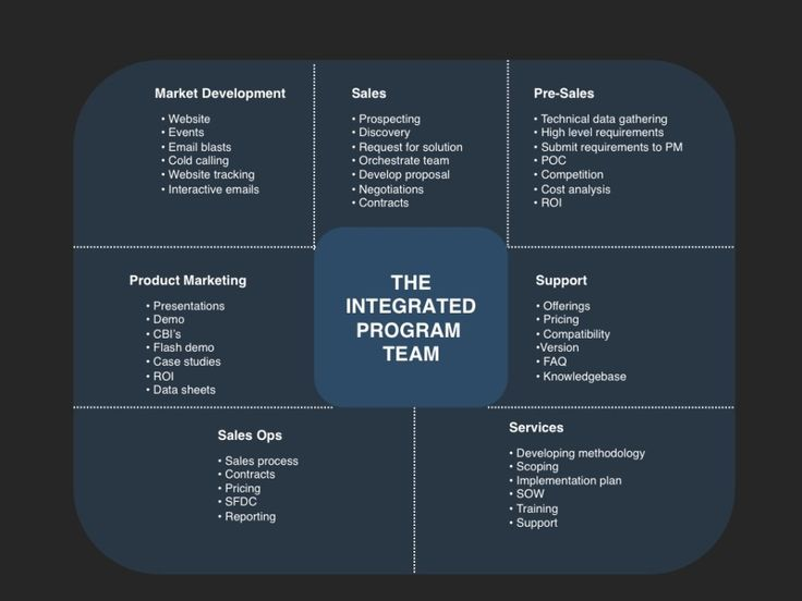 team planning template