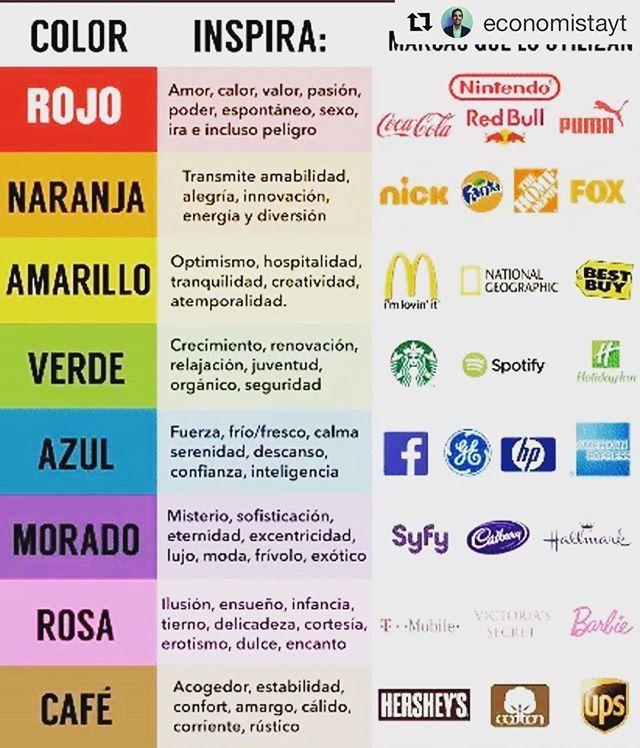Psicología del Color: La emoción y concepto que inspira cada color, y su uso por las marcas. Usa este cuadro para definir los colores de tu marca, en base a la personalidad de marca que determines. . Vía @jurgenklaric . . . #psicologiadelcolor #color #colores #marketing #neuromarketing #psicologia #marca #brand #branding #marcapersonal #emociones #negocios #investigacion #serhumano #rojo #naranja #amarillo #verde #azul #morado #rosa #cafe #empresa #ideas #vendelealamente #infographic…