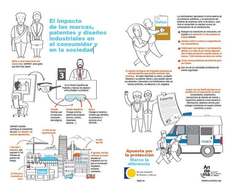 El impacto de las marcas, patentes y diseños industriales en el consumidor y en la sociedad: Registro de figuras de #PropiedadIndustrial
