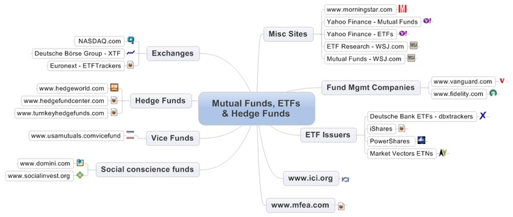 check this mind map I created with links to all major sites related to Exchange Traded Funds (ETFs), Mutual Funds and Hedge Funds. #ETFs #FinanceLinks