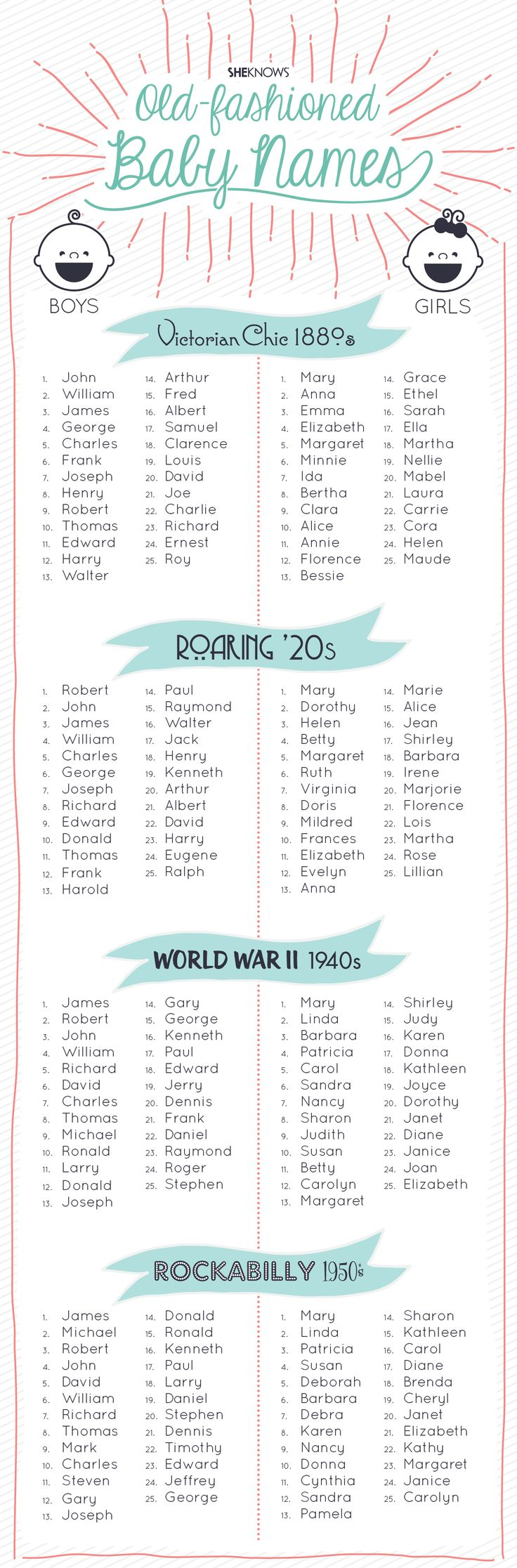 Classic baby names graphic | Sheknows.com ... for all those times I'm searching for character names