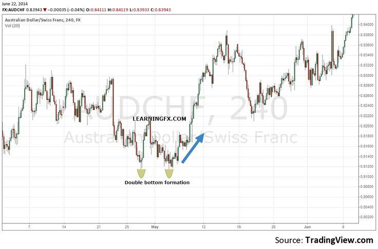 Candlestick patterns , Identifying candlesticks , forex trading , stocks trading