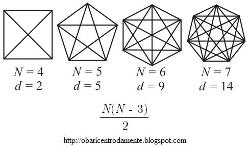 O Baricentro da Mente: Como Determinar o Número de Diagonais de um Polígono Convexo de N Lados  Esta é uma abordagem simples de como determinar quantas diagonais são possíveis traçar num polígono convexo sem ter que propriamente traçá-las, mas apenas sabendo o número de lados do polígono.