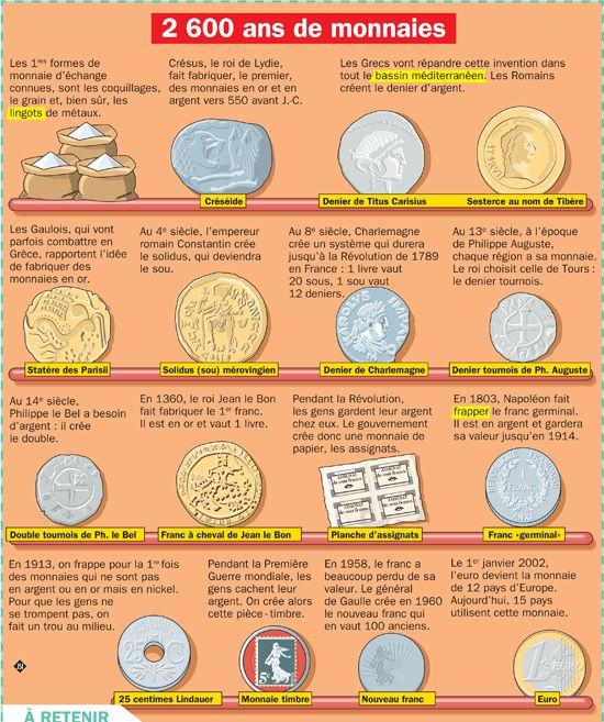 Fiche exposés : Monnaies : les hommes l'utilisent depuis 2 600 ans