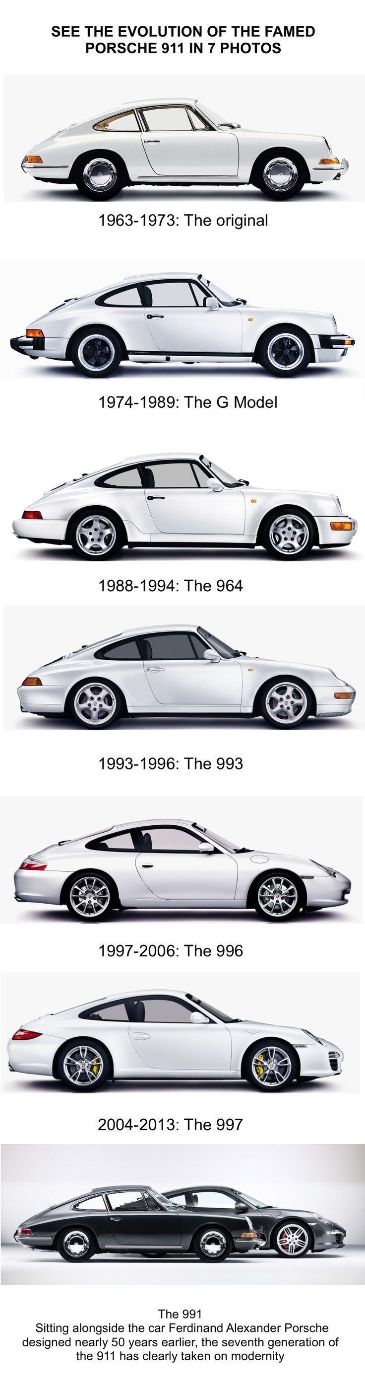 Sehen Sie die Evolution des berühmten Porsche 911 in 7 Fotos – Originalartikel