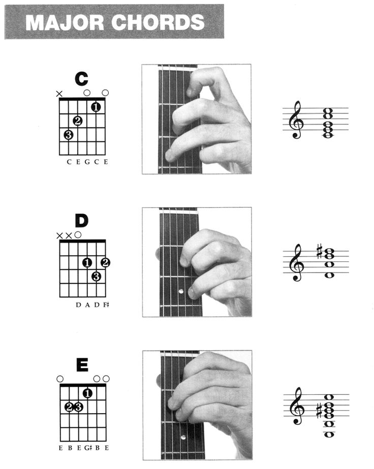189 best Chords images on Pinterest | Guitar chord chart, Music ...
