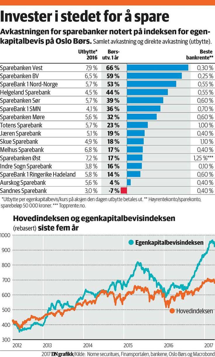 (DN+) Sparer du i bank, får du maksimalt to prosent avkastning. Investerer du i banken, kan avkastningen bli langt høyere.