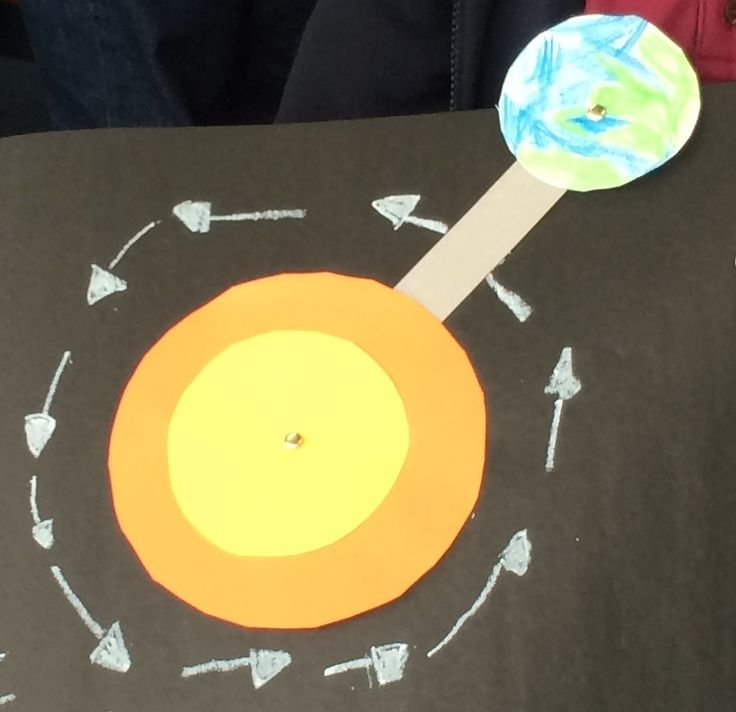 Inquiry focus - the orbit of the earth around the sun - completed as part of a community open day with parents, grandparents, aunties and uncles helping