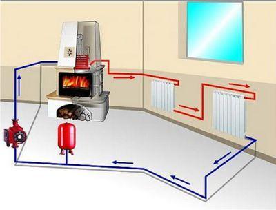 Печное отопление частного дома - варианты устройства