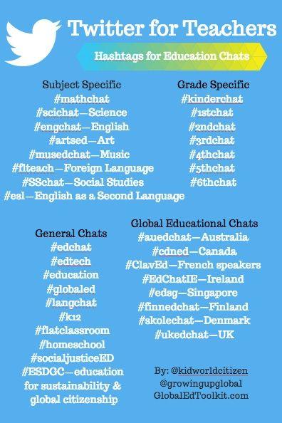 Educational Hashtags Teachers Twitter- Kid World Citizen