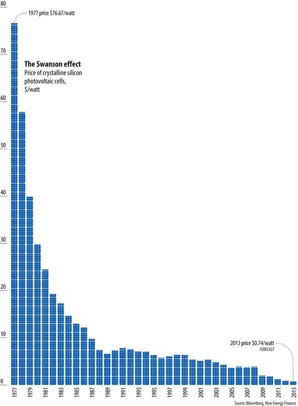 "Sunny Uplands - alternative energy will no longer be ""alternative"": The Economist"