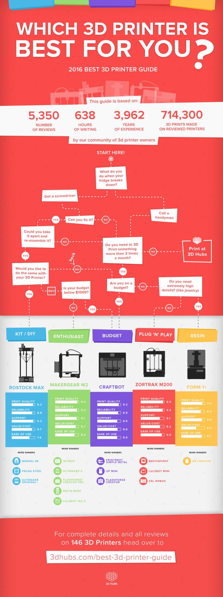 This Graphic Guides You to the Perfect 3D Printer for Your Needs | Infographic