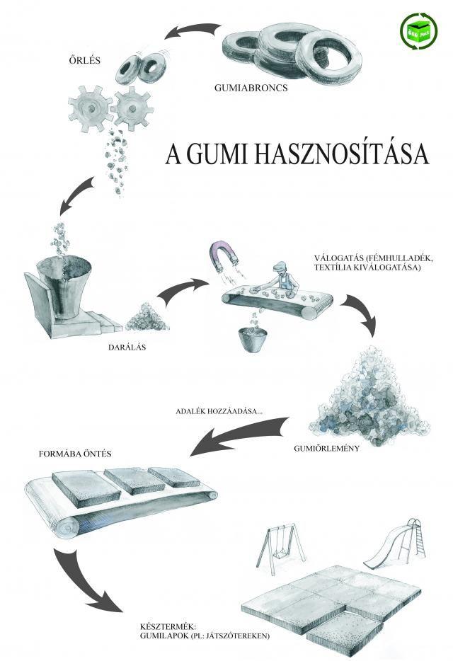 Gumiabroncs hasznosítás