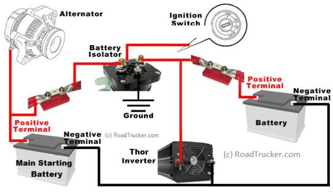 All 3 Kits Contain A Thor Inverter  2 10 Ft Lengths Of 3  0 Power Cable  A Thor U2026