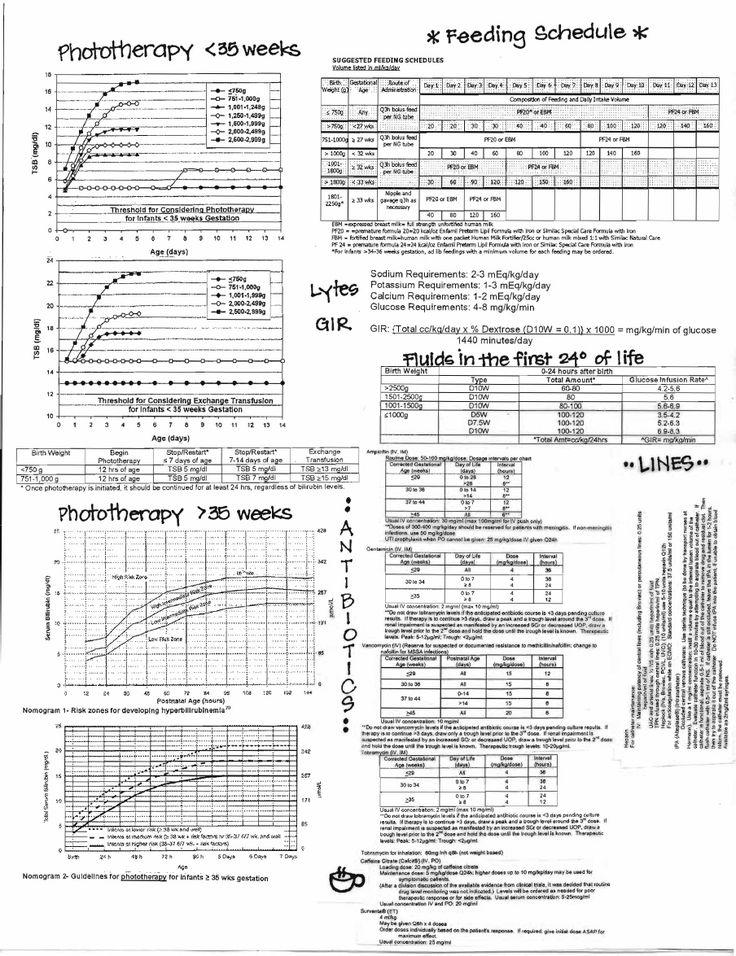 NICU Manual Cheat Sheet | Scribd