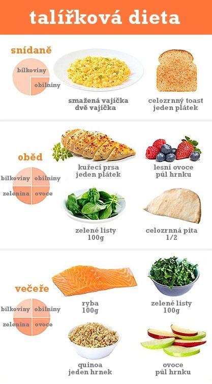 Talířková dieta - DIETA.CZ