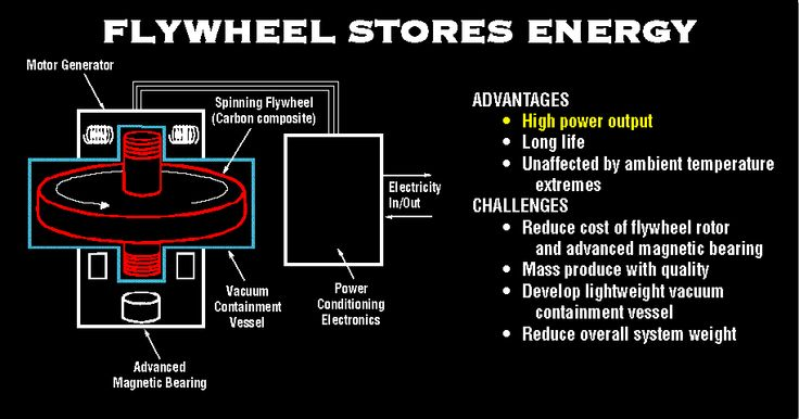 flywheel energy storage - Google Search                                                                                                                                                                                 Más