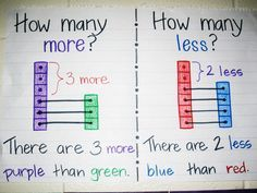 how many more, how many less anchor chart, this shows students how match up cubes so its easy to see how many more or less there are