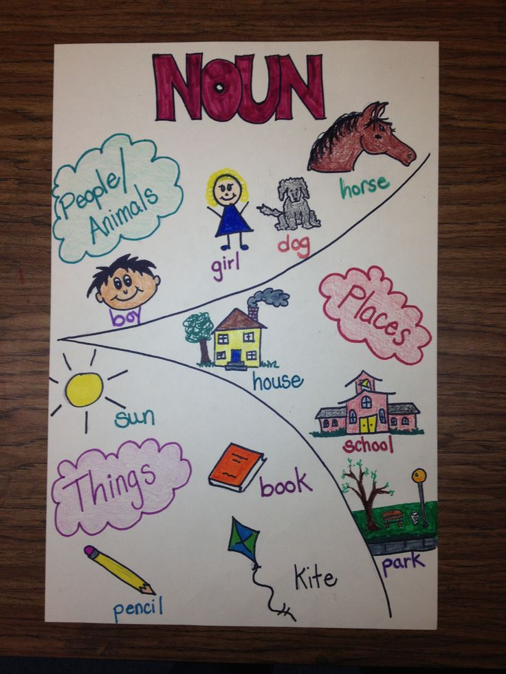 Anchor chart - nouns, grade 1