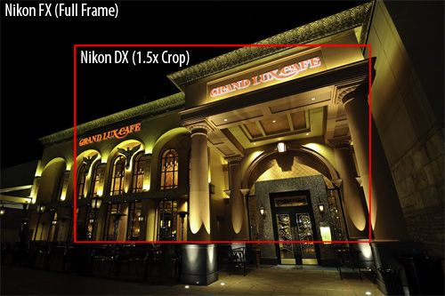 Nikon DX vs FX - a great article