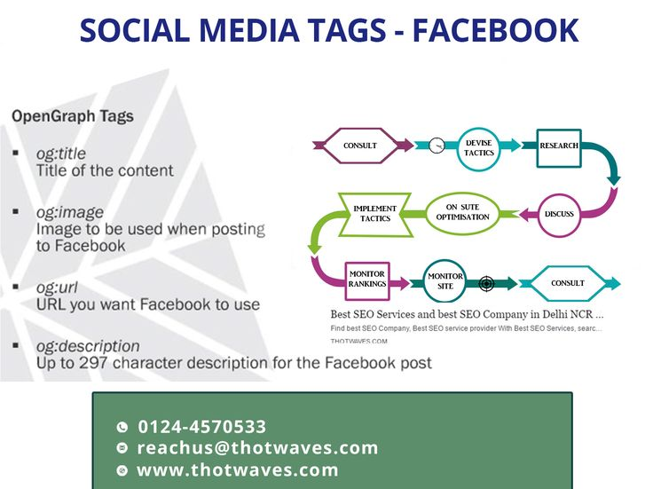 Some of the important OG ( open graph ) tags that are very useful for every website. #ThotwavesInnovations #smoservices #tip Read below for descriptionhttp://www.thotwaves.com/social-media-optimization-company.html