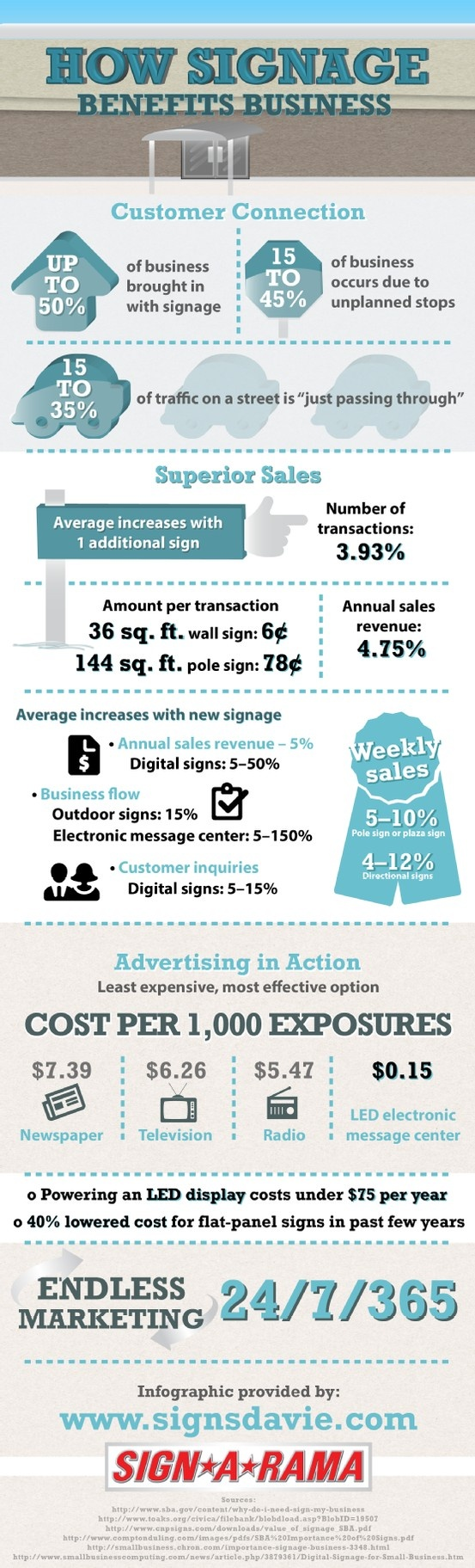 Powering an LED display costs less than $75 a year. Using a sign provides your business with around-the-clock advertising. Learn more about how business signs can benefit a company in this Sign A Rama infographic.