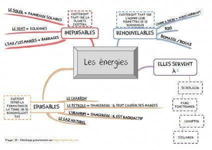 Sciences C.3 - Séquence complète : LES ENERGIES - Cycle 3 ~ Orphéecole
