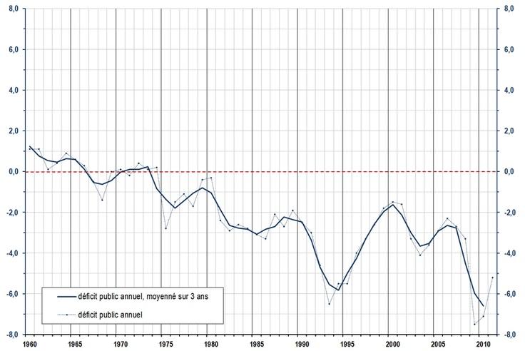 Déficit budgétaire de la France: