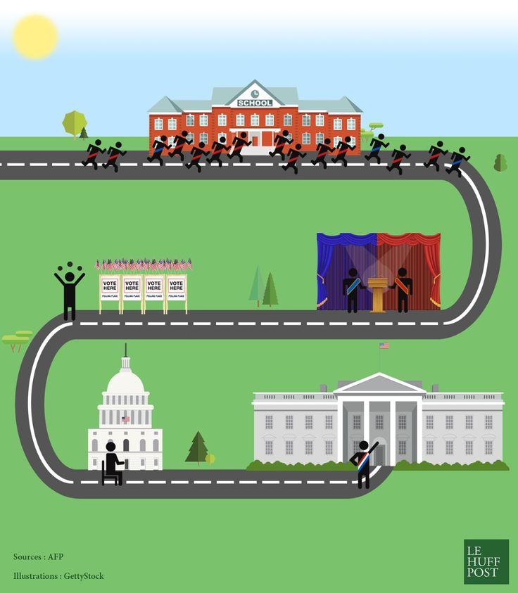 Comment se déroule l'élection présidentielle américaine, de l'ouverture des primaires à la Maison Blanche