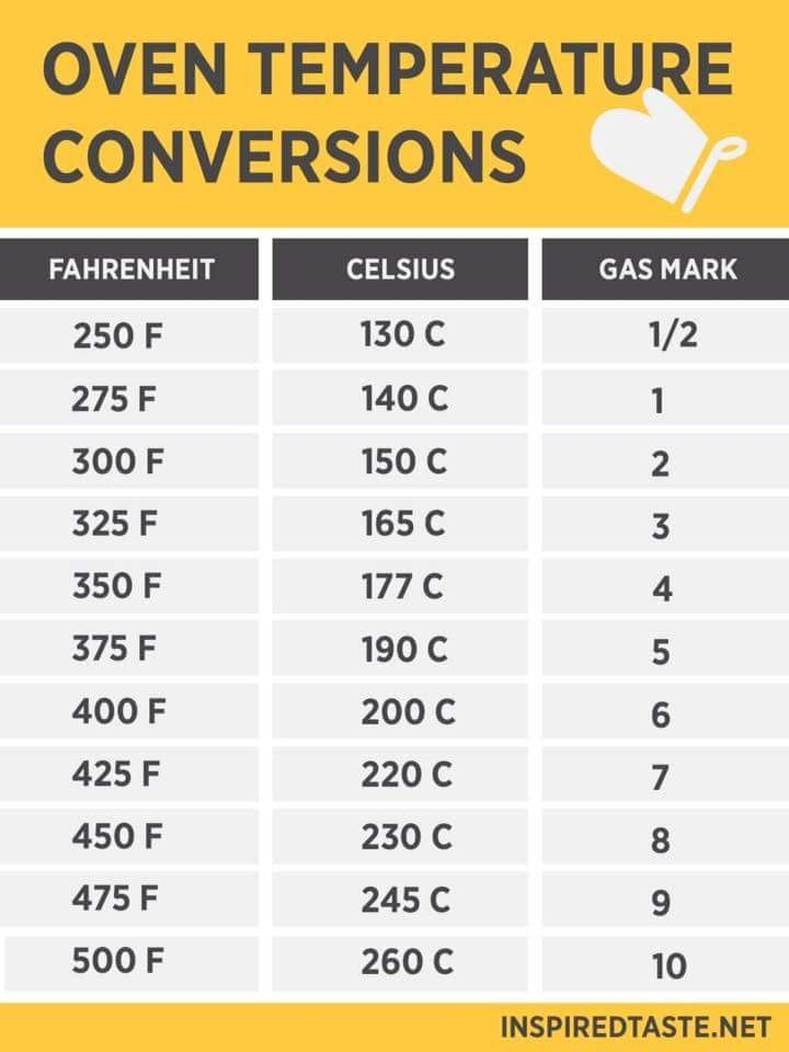 Pin By Wendy Lee On Air Fryer Oven Temperature Conversion Cooking Conversions Cooking Measurements