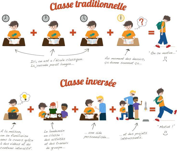 Classe inversée                                                                                                                                                                                 Plus