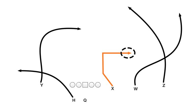 2487 best Coaching football plays and drills images on