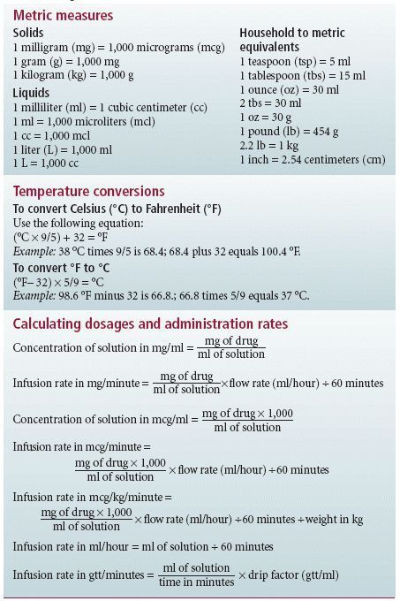Image Result For Conversion Chart For Nursing Drug Calculations
