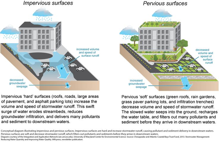 "Green Infrastructure Tool Kit.  Broadly called ""green infrastructure,"" this new set of strategies seeks to manage stormwater, reduce urban heat island effects, improve air quality, and promote economic development and other sustainability goals. Green infrastructure provides an attractive alternative to traditional concrete (or ""gray"") infrastructure by making paved and hard surfaces vegetated or permeable."